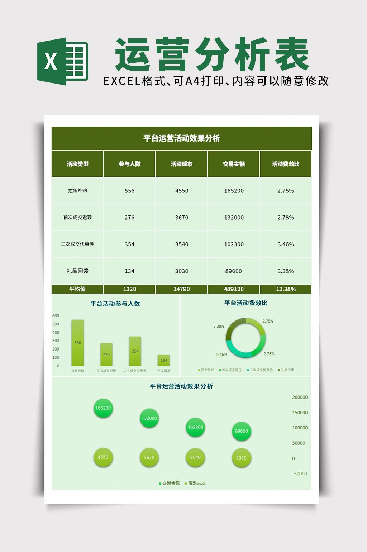 平台运营平台策划活动效果分析excel表