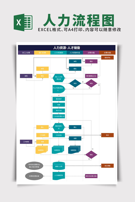人力资源流程图Excel表格模板
