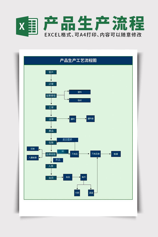 产品生产流程图excel文档模板