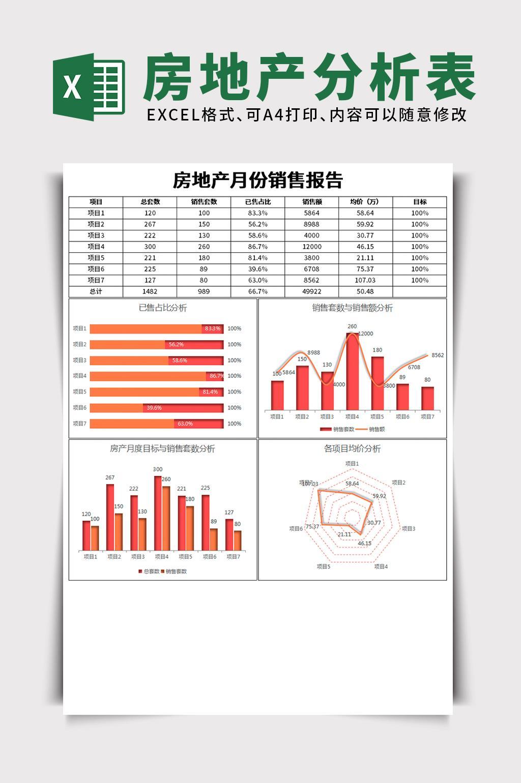 房地产月度销售数据分析表excel文档模板