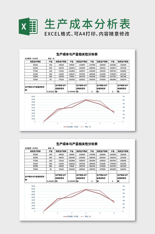 生产成本相关性分析表EXCEL表格模板