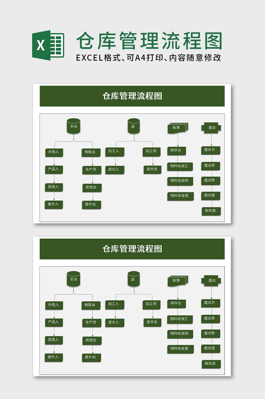 仓库管理流程图excel模板